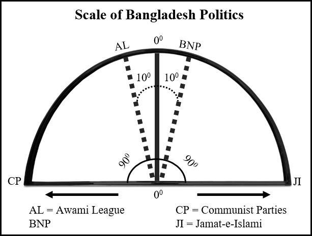 Scale of Bangladesh Politics