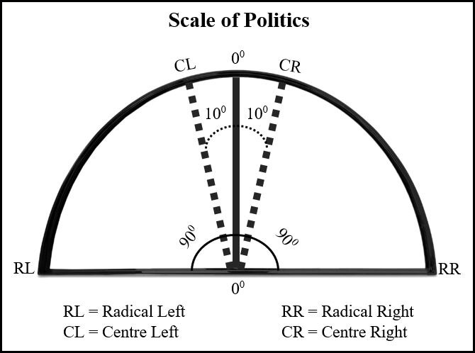 Scale of Politics